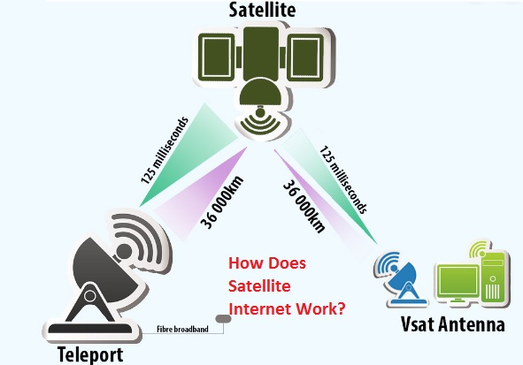 How Does Satellite Internet Work?