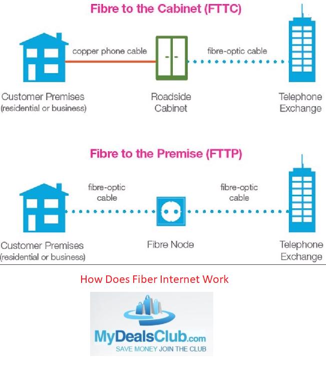 How Does Fiber Internet Work